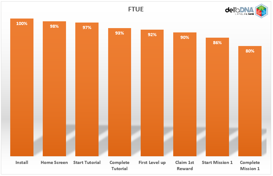 FTUE chart