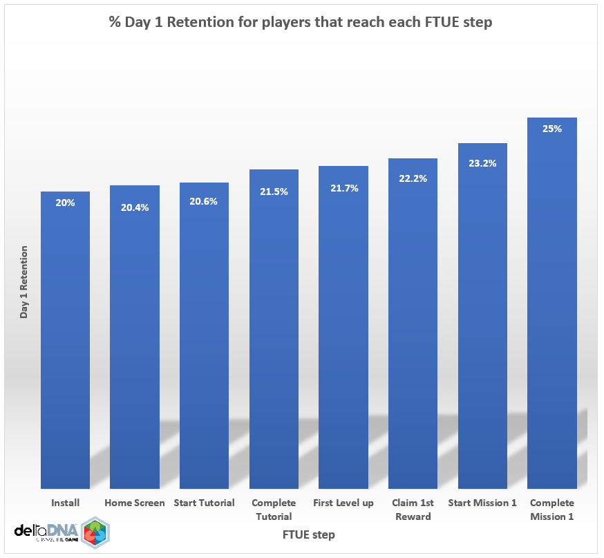 Table showing the % retention for players that reach each FTUE step