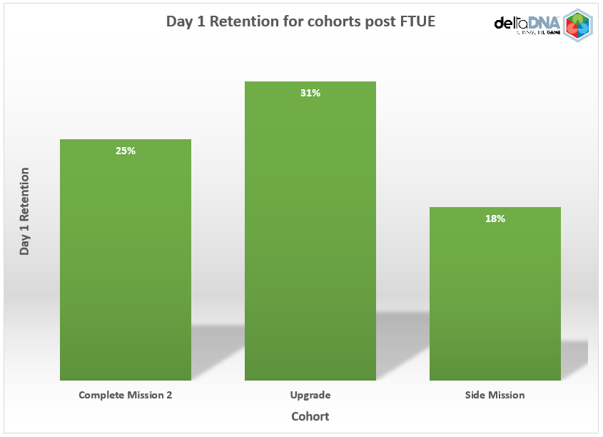 Chart showing % Day 1 Retention for cohorts posts FTUE