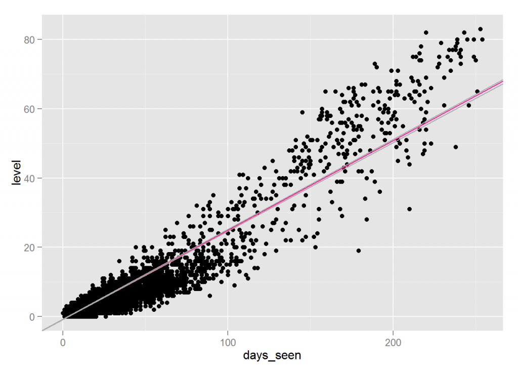Average movement shown in scatter plot