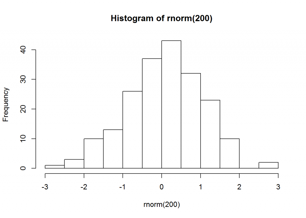 Classic bell curve
