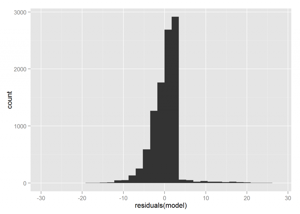 residuals model