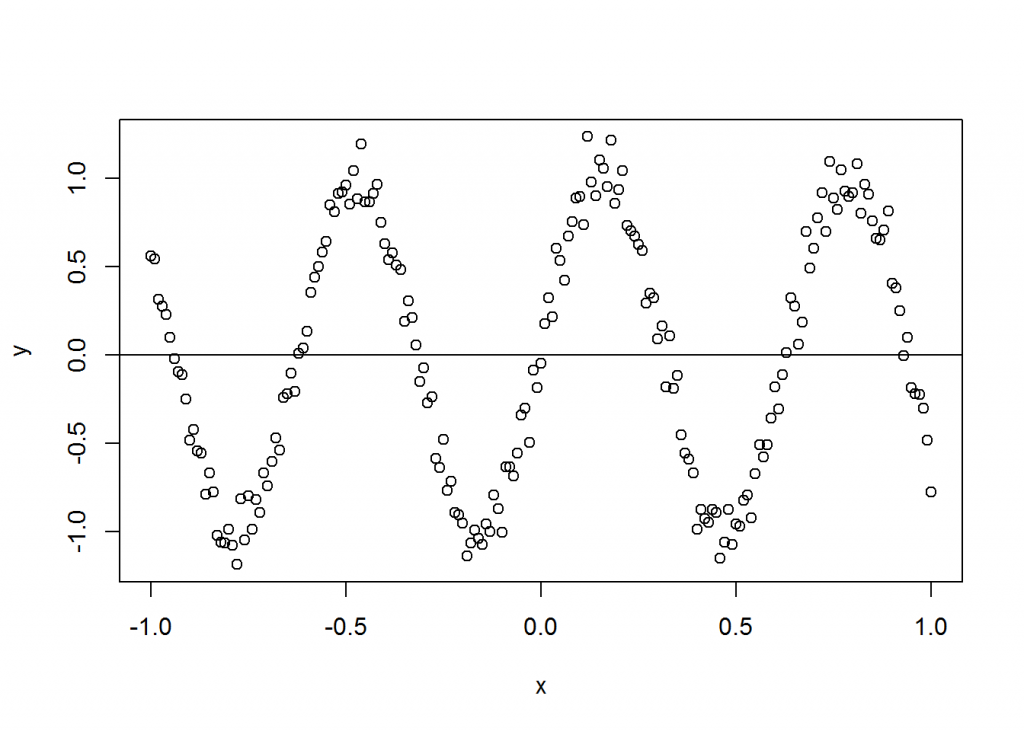 plot showing non-indepence