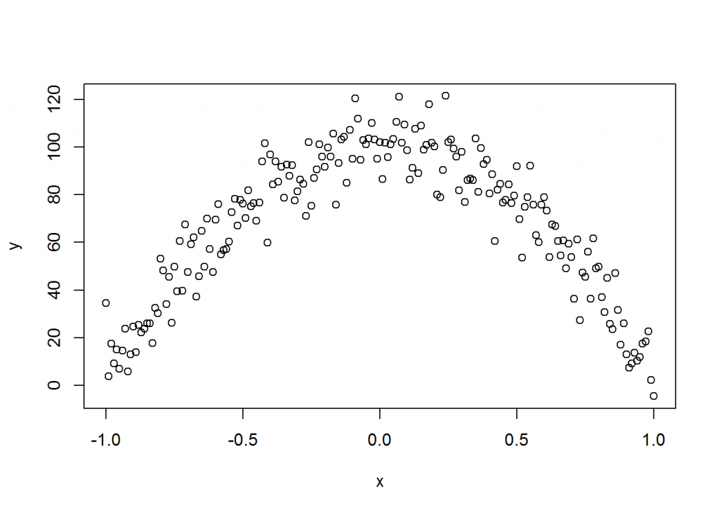 Linearity plotted