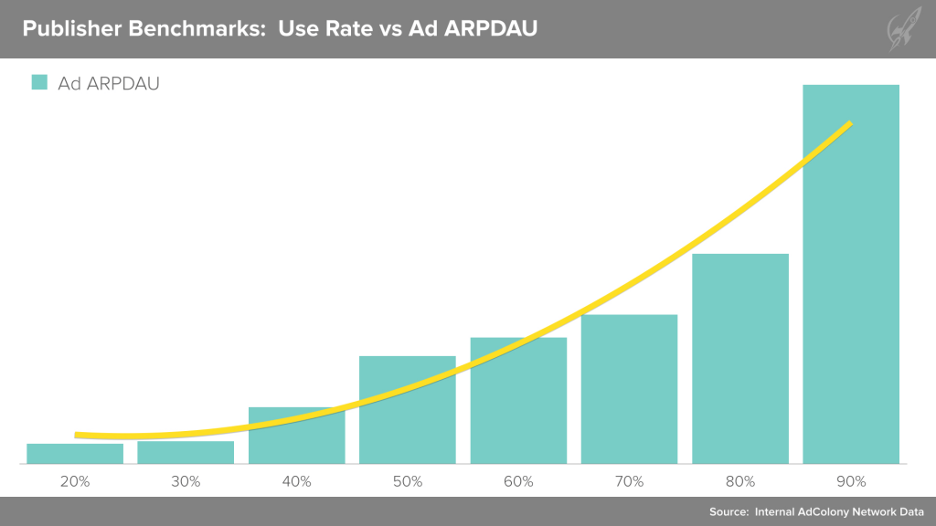 Chart showing Use Rate vs Ad ARPDAU  - from AdColony data