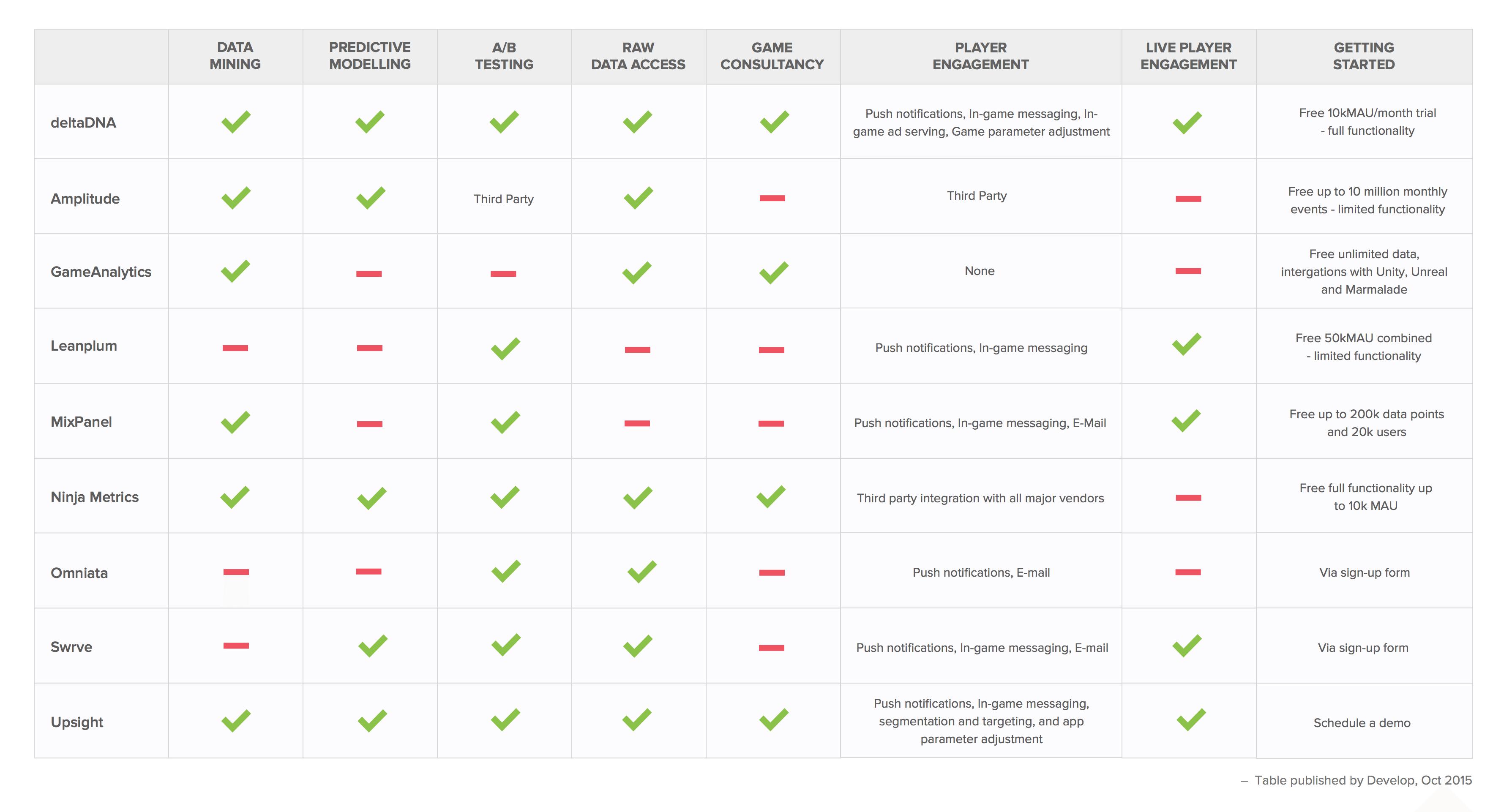 Game development tools: Analytics platform comparison