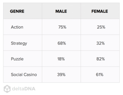 Gender across the 4 basic genres of games we see on deltaDNA.