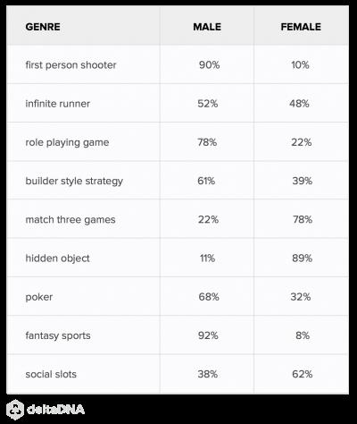 Gender split across different types of game