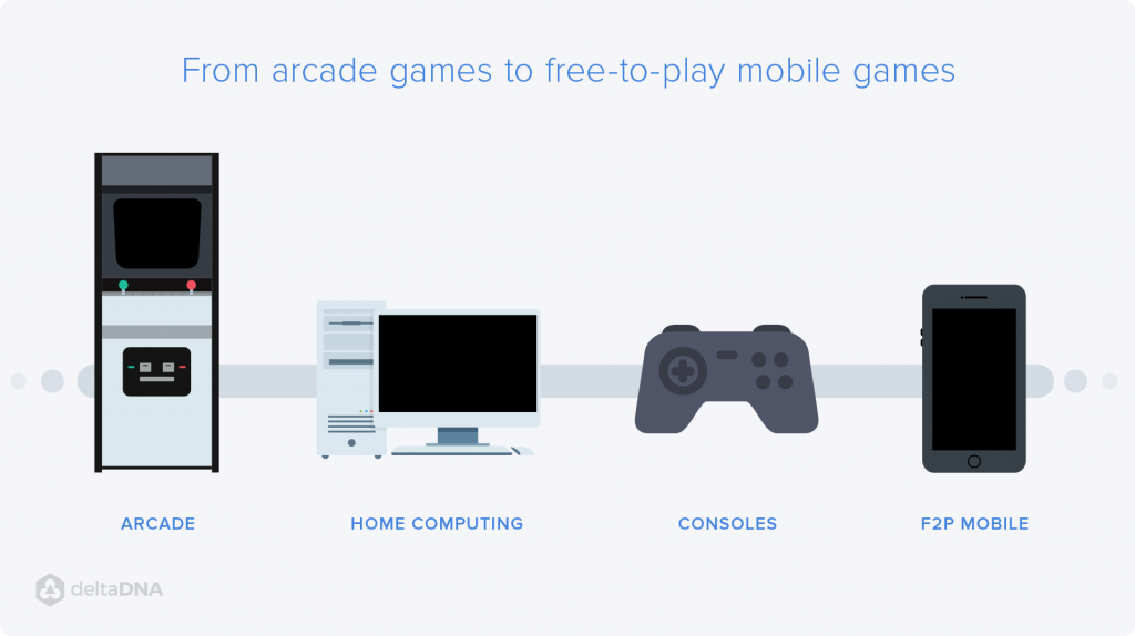 The evolution from arcade to mobile free-to-play games