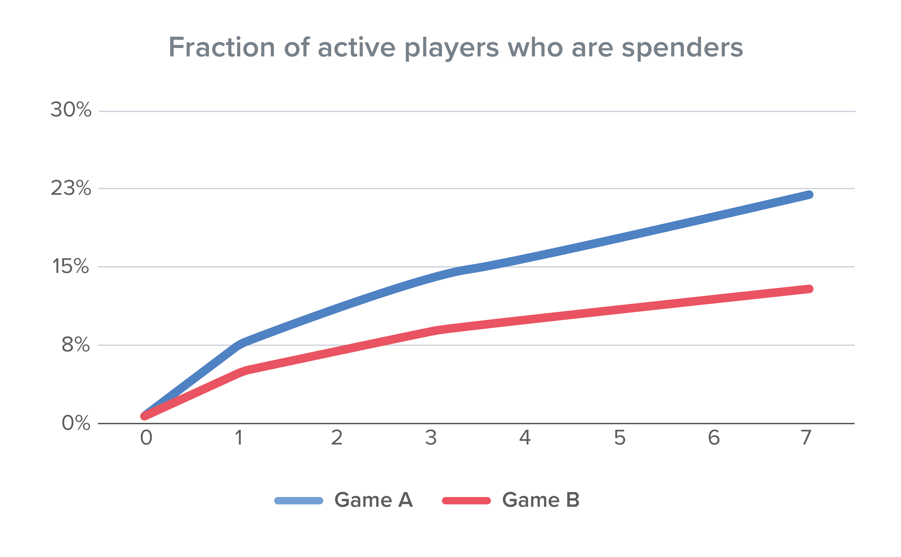 chart-fraction-active-players-spenders